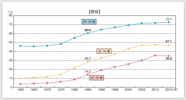 国勢調査2018 生涯未婚率 男性