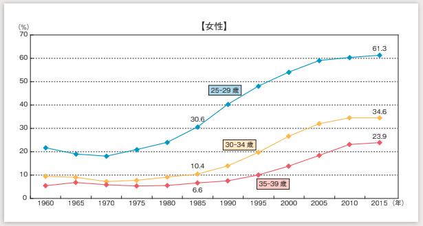 国勢調査2018 生涯未婚率 女性